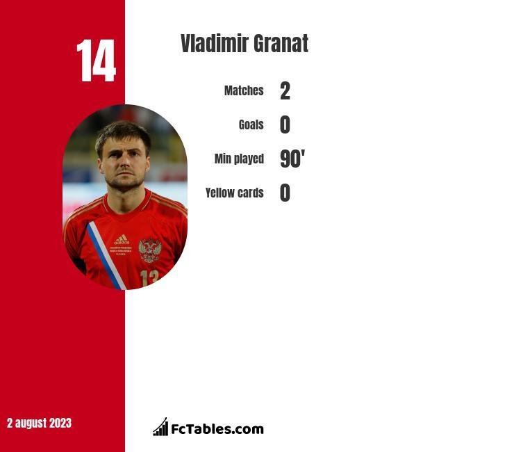 Vladimir Granat infographic