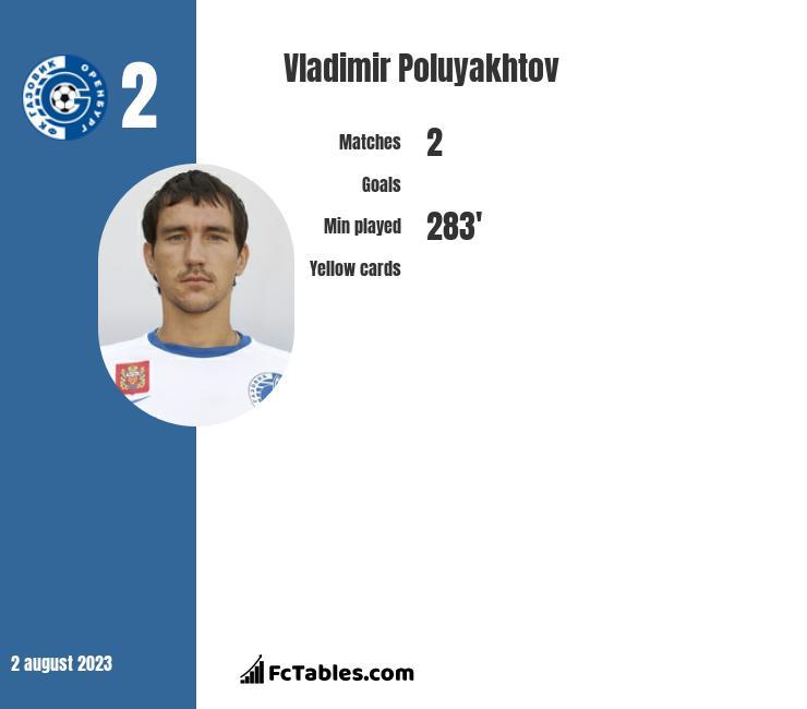 Vladimir Poluyakhtov infographic
