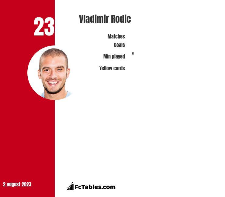 Vladimir Rodic infographic