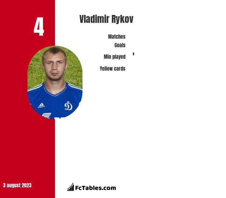 Vladimir Rykov infographic