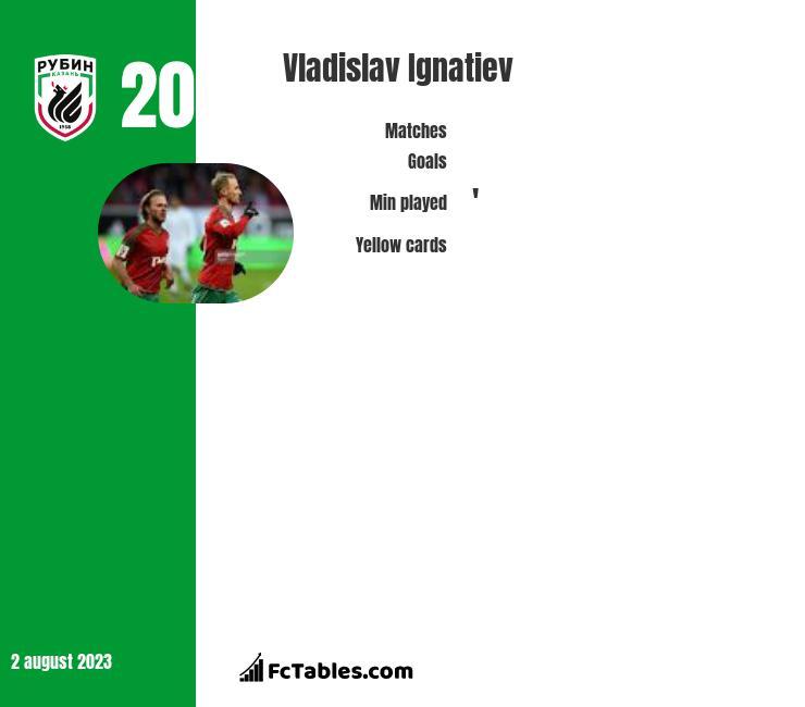 Vladislav Ignatiev infographic