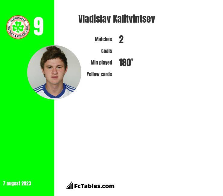 Władysław Kałytwyncew infographic
