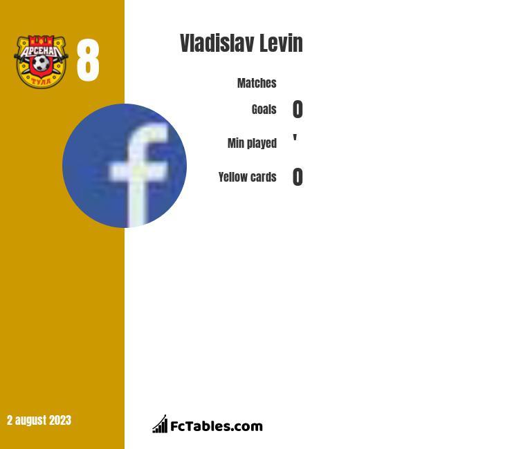 Vladislav Levin infographic