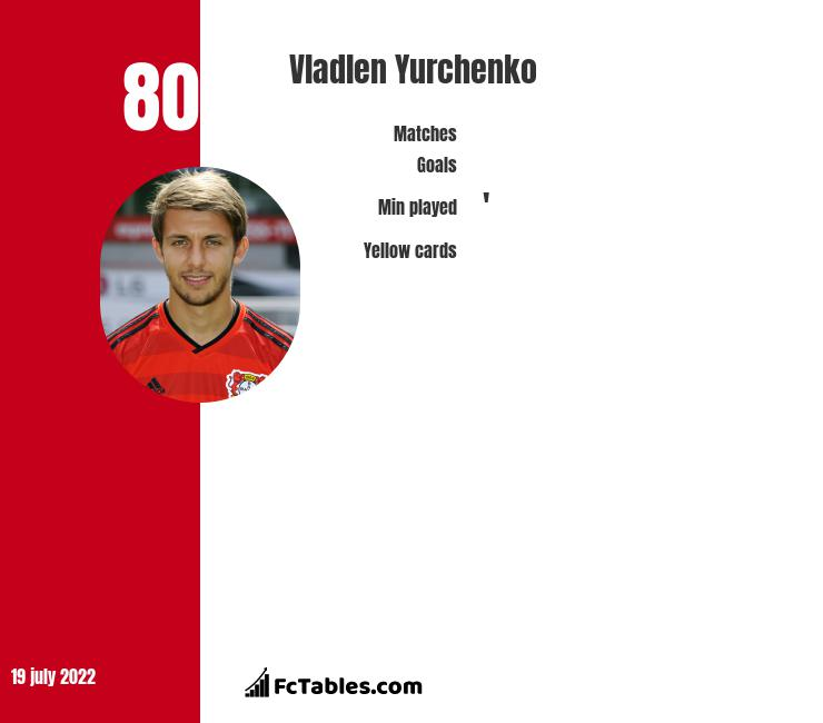 Vladlen Yurchenko infographic