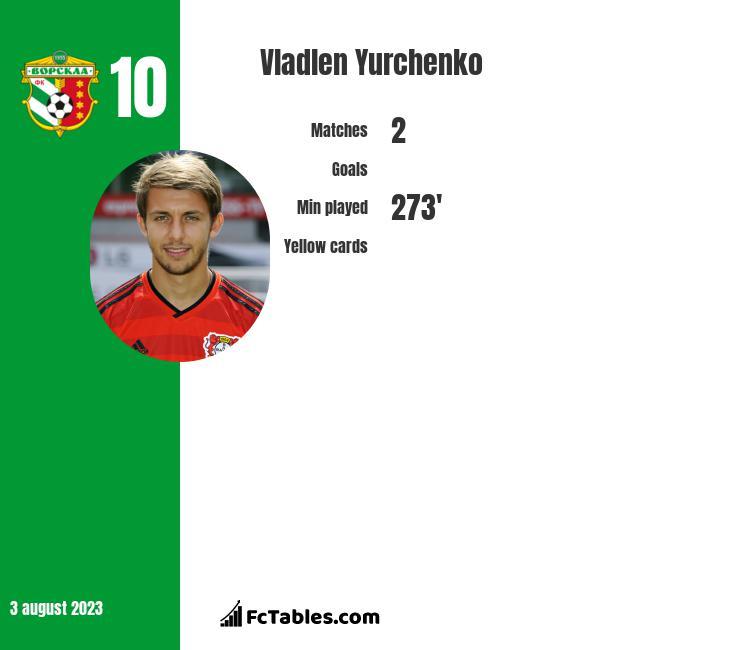 Wladen Jurczenko infographic