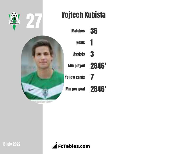 Vojtech Kubista infographic