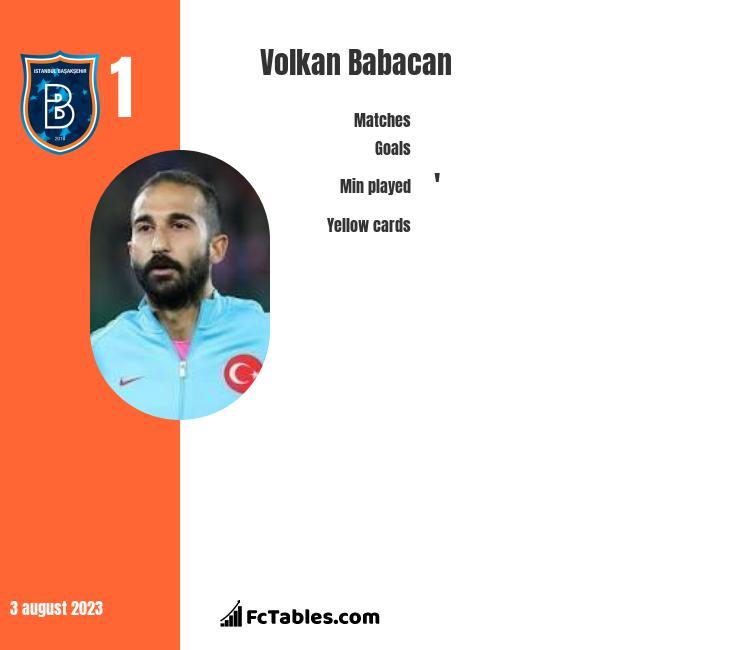 Volkan Babacan infographic