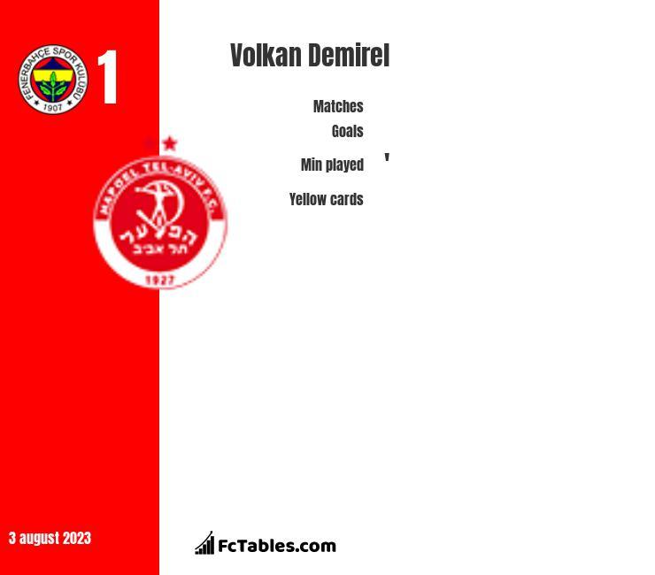 Volkan Demirel infographic