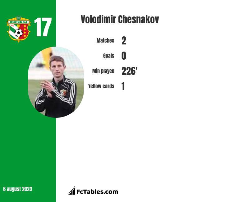 Volodimir Chesnakov infographic
