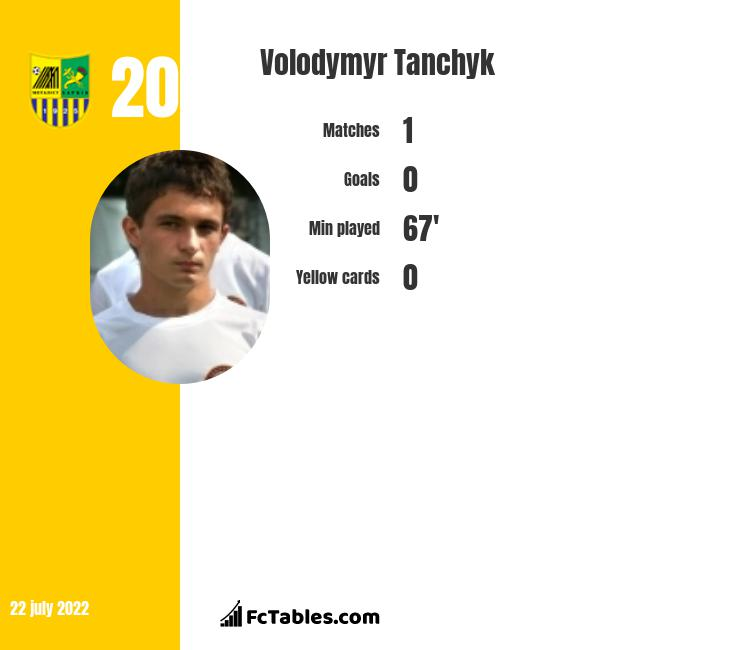 Volodymyr Tanchyk infographic