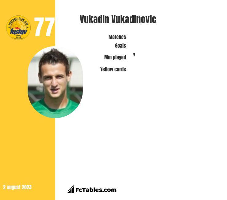 Vukadin Vukadinovic infographic