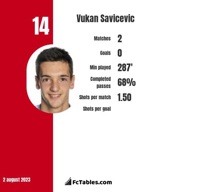 Vukan Savicevic infographic
