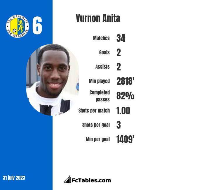 Vurnon Anita infographic