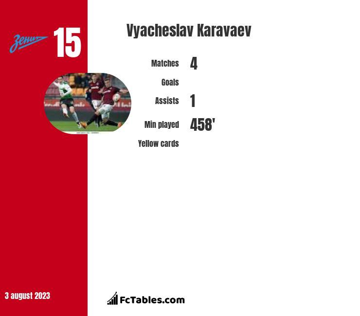 Vyacheslav Karavaev infographic