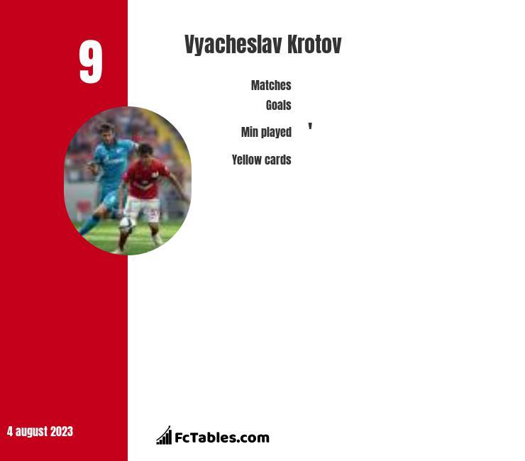 Vyacheslav Krotov infographic