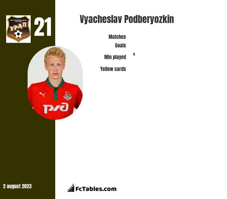 Vyacheslav Podberyozkin infographic
