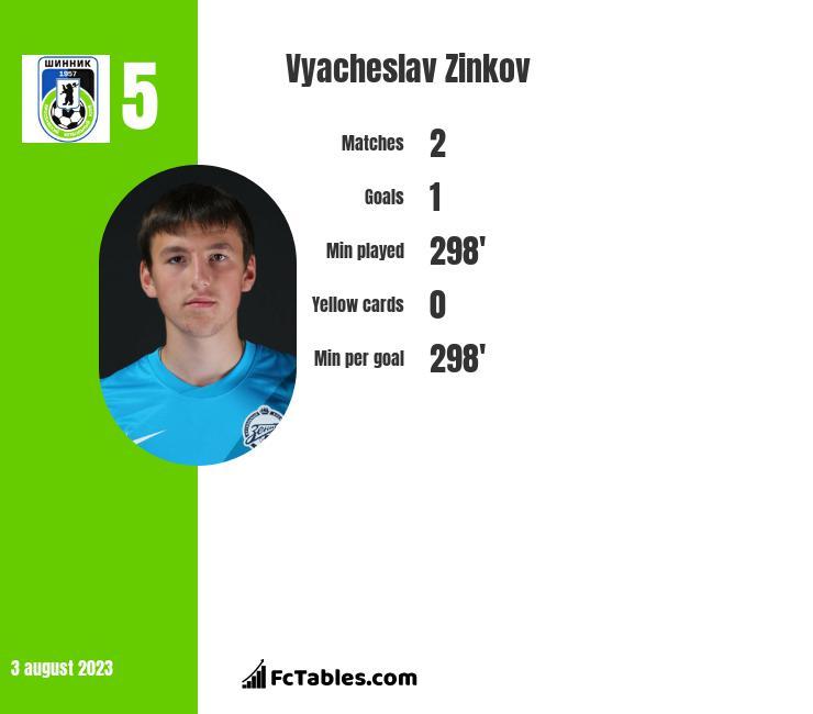 Wiaczesław Żinkow infographic