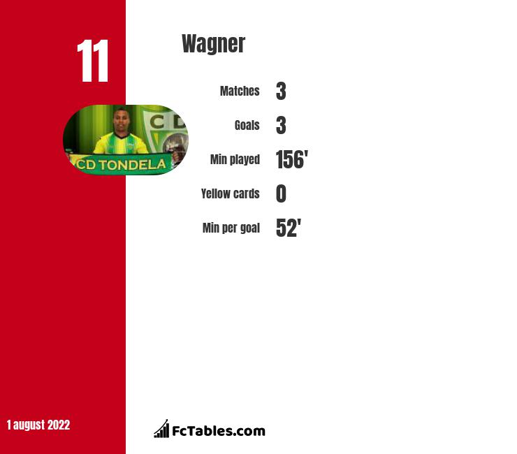 Wagner infographic statistics for Chaves