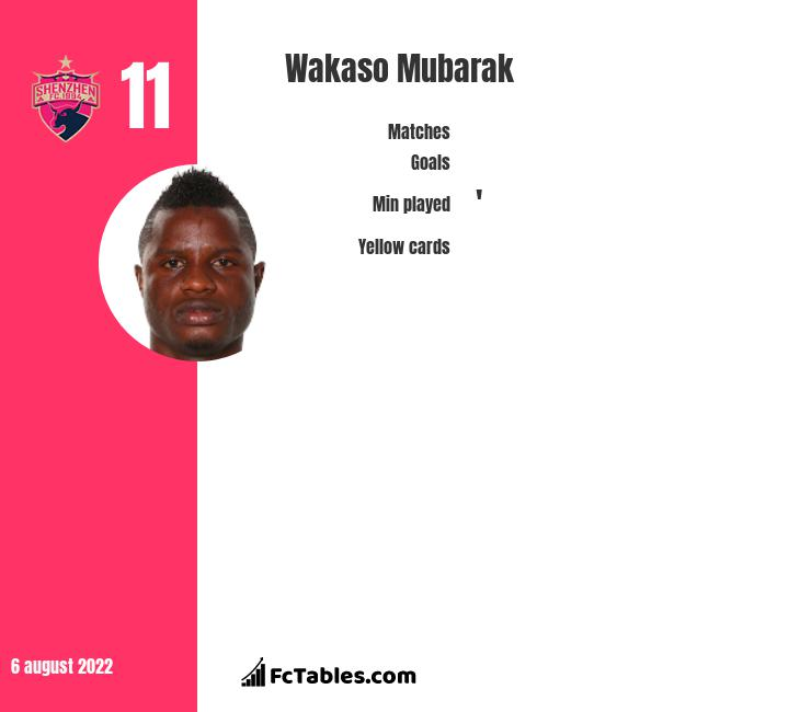 Wakaso Mubarak infographic statistics for Alaves