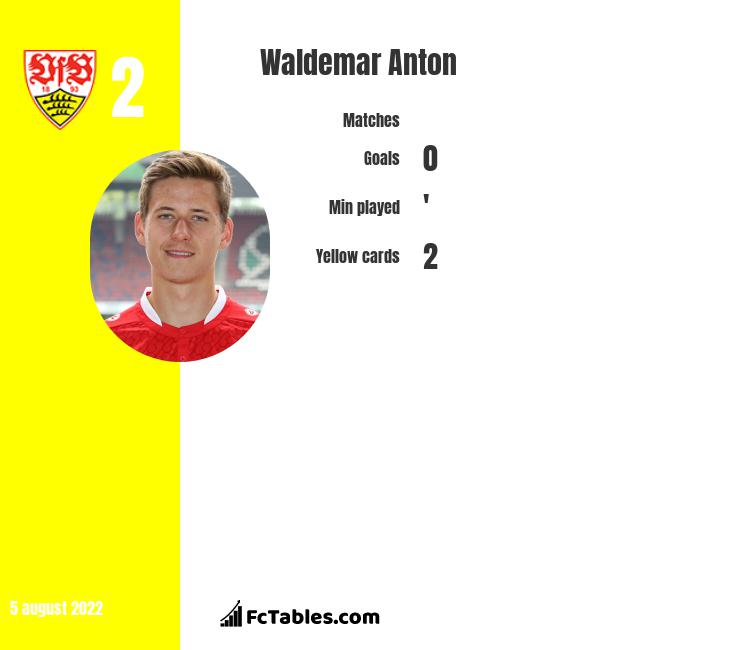 Waldemar Anton infographic statistics for Hannover 96