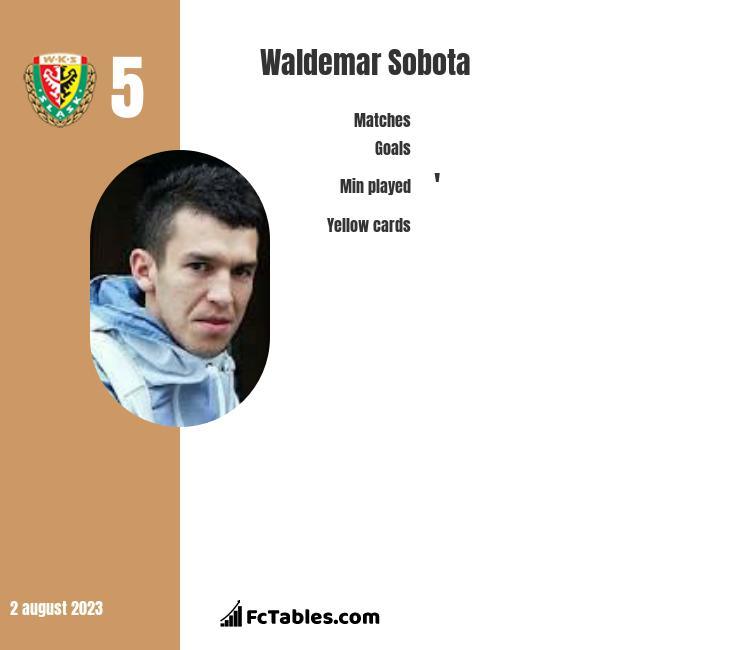 Waldemar Sobota infographic