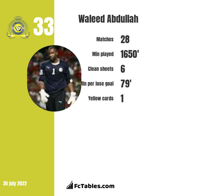 Waleed Abdullah infographic statistics for Al Nassr FC