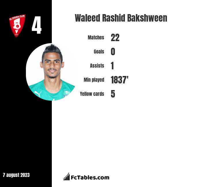 Waleed Rashid Bakshween infographic