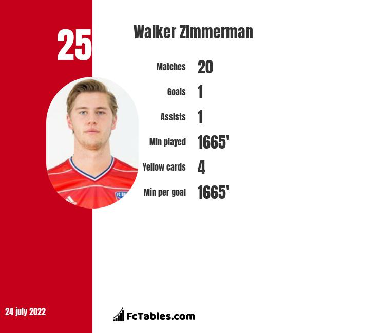 Walker Zimmerman infographic statistics for Los Angeles FC