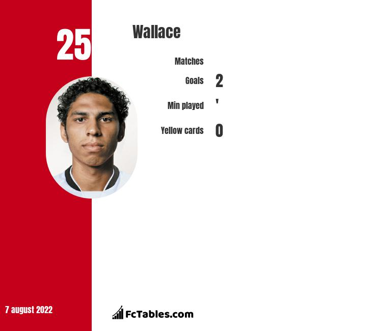 Wallace infographic statistics for Goztepe