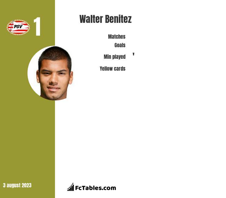 Walter Benitez infographic