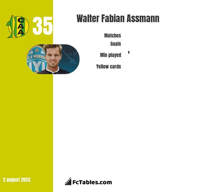Walter Fabian Assmann infographic