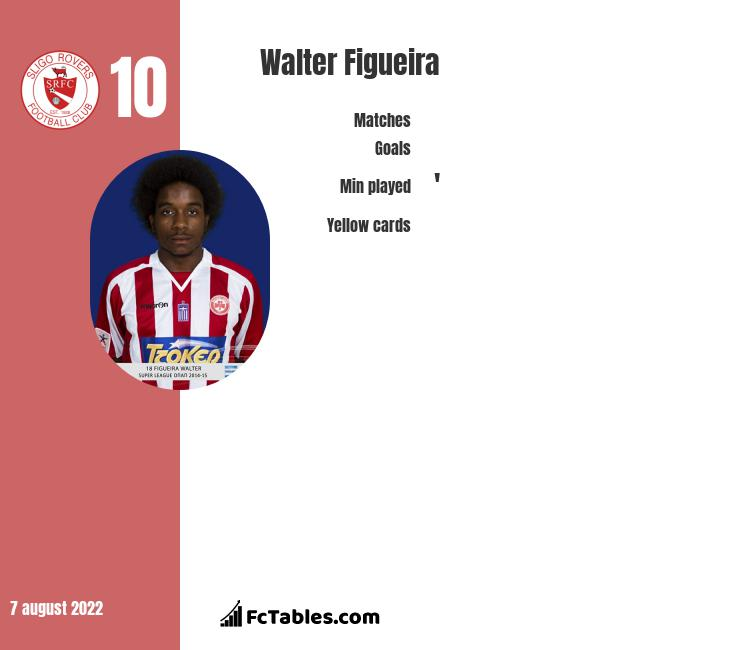 Walter Figueira infographic