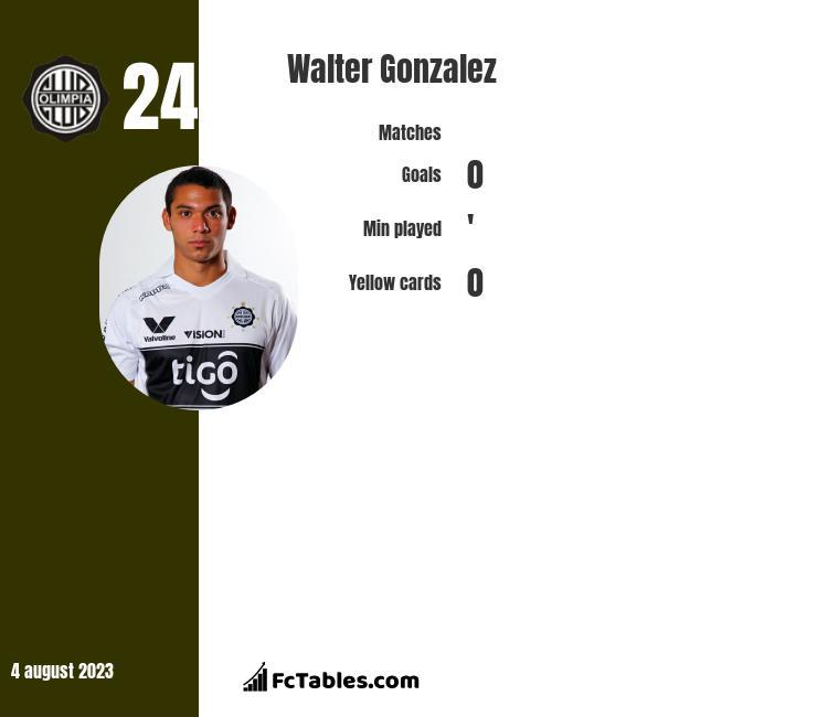 Walter Gonzalez infographic