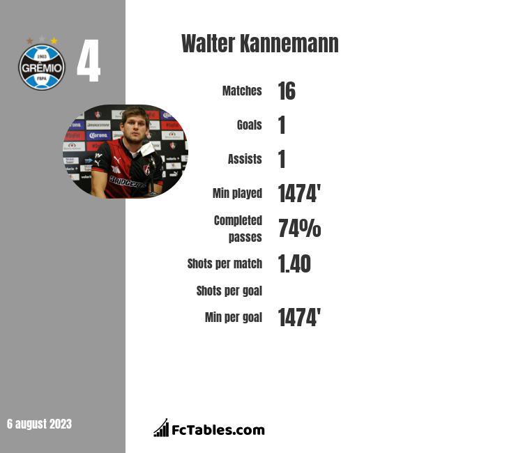 Walter Kannemann infographic
