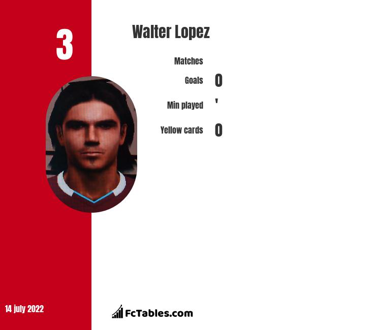 Walter Lopez infographic