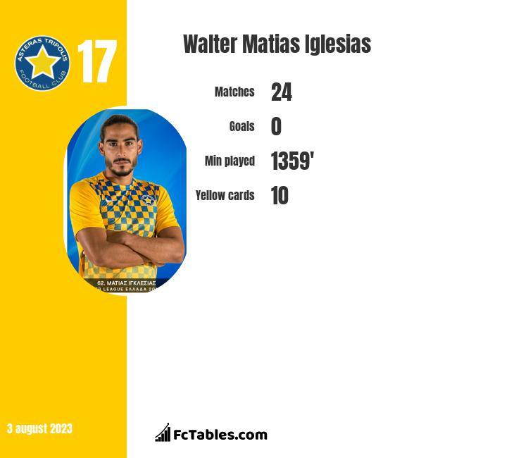 Walter Matias Iglesias infographic