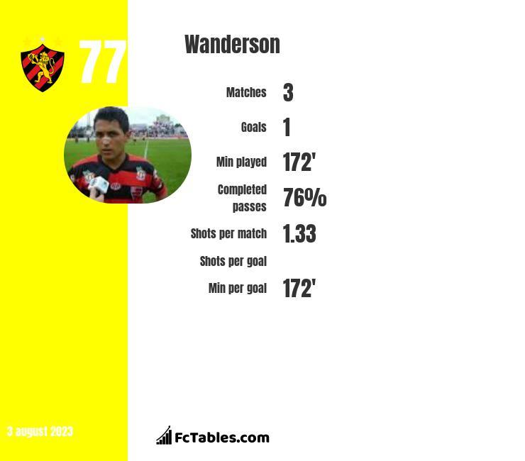 Wanderson infographic