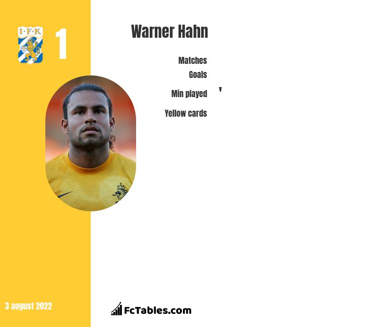Warner Hahn infographic statistics for SC Heerenveen