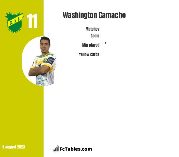 Washington Camacho infographic