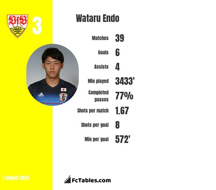 Wataru Endo infographic
