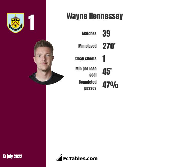 Wayne Hennessey infographic statistics for Crystal Palace