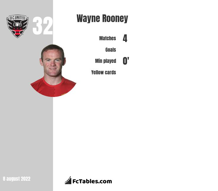 Wayne Rooney infographic statistics for Manchester United