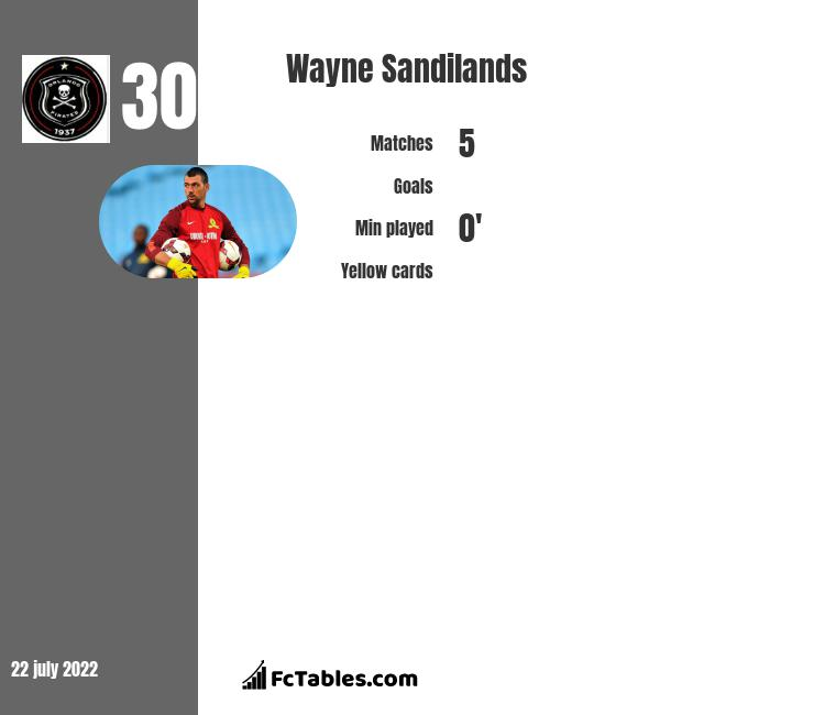 Wayne Sandilands infographic
