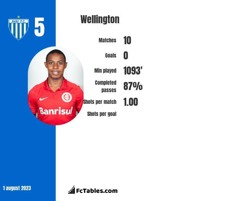 Wellington infographic