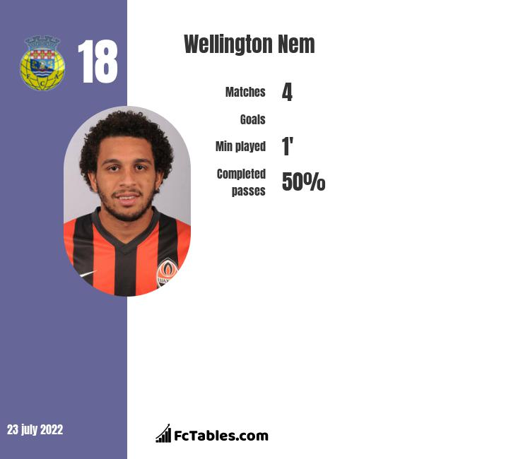 Wellington Nem infographic