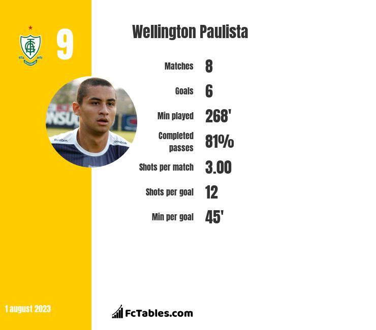 Wellington Paulista infographic