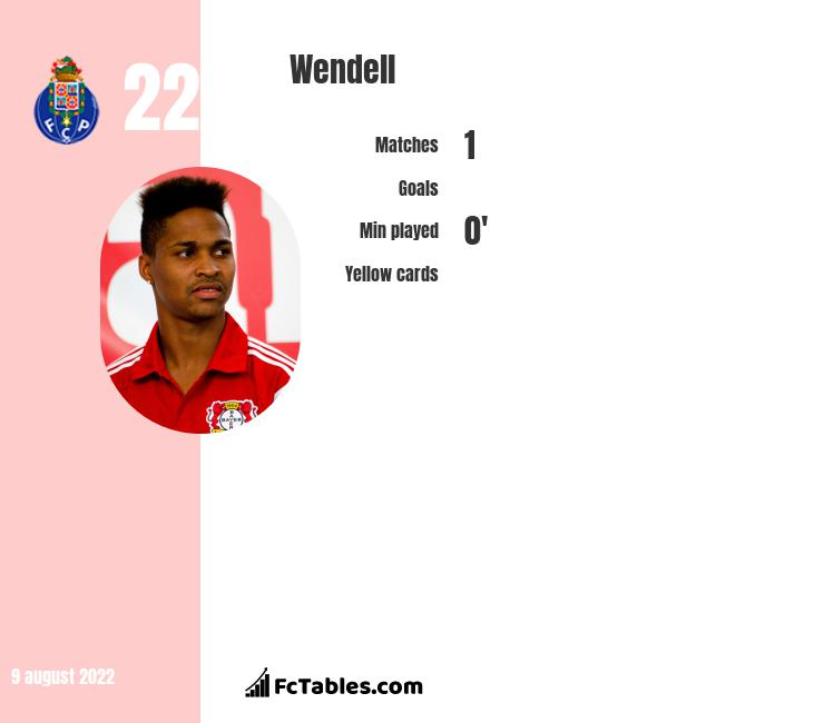 Wendell infographic statistics for Bayer Leverkusen