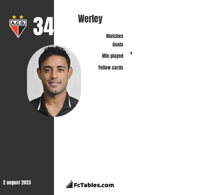 Werley infographic