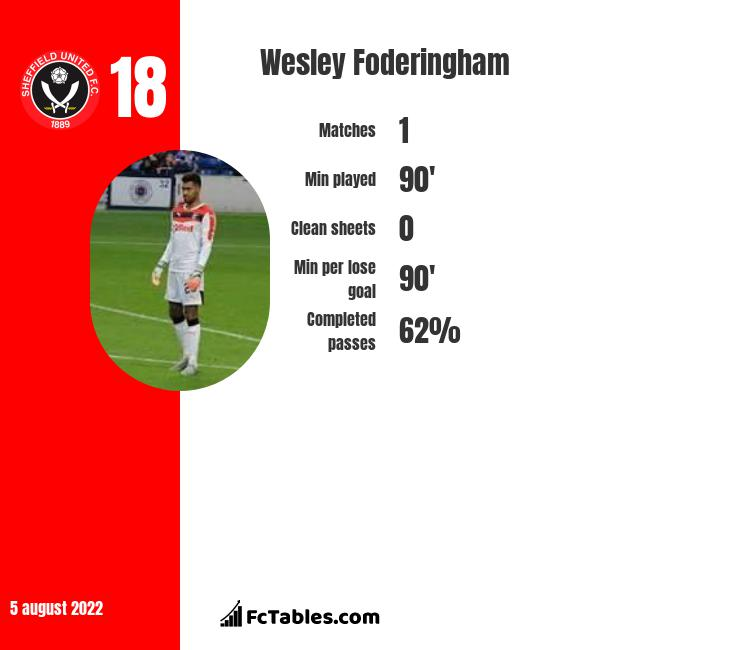 Wesley Foderingham infographic