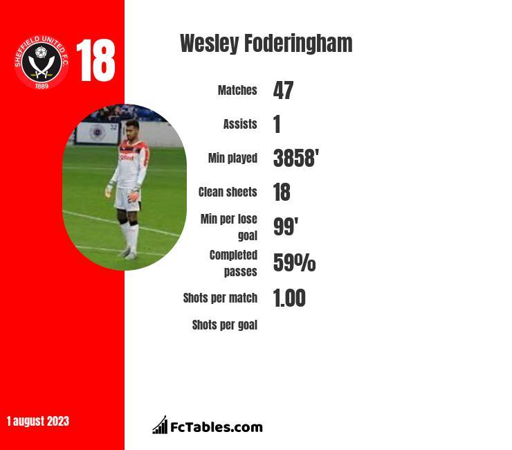 Wesley Foderingham infographic